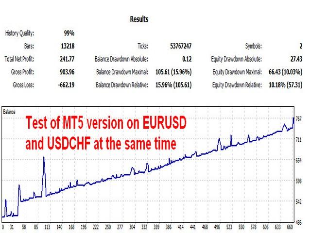 correlates free MT5 测试