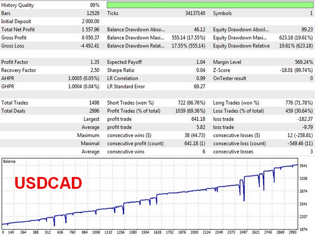 yellowmt5hedge usdcad test