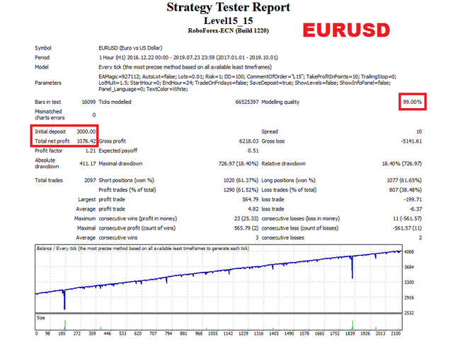 Level15 EA EURUSD test