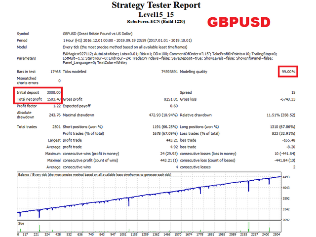 Level15 EA GBPUSD test