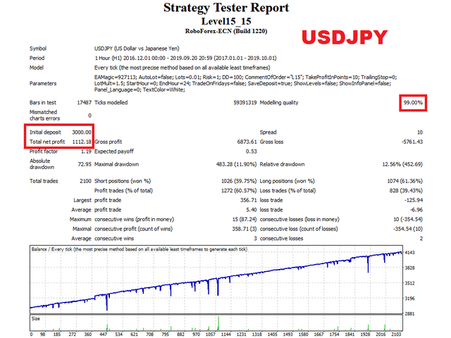 Level15 EA USDJPY test