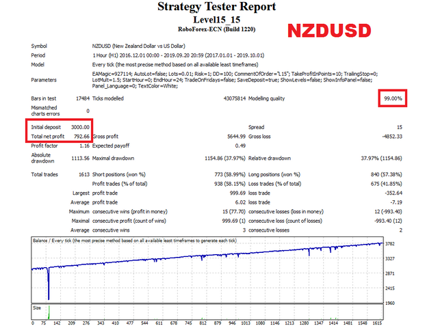 Level15 EA NZDUSD test