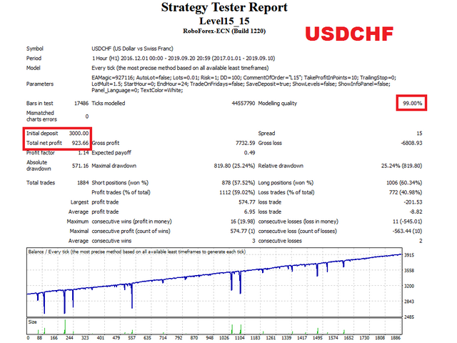 Level15 EA USDCHF test