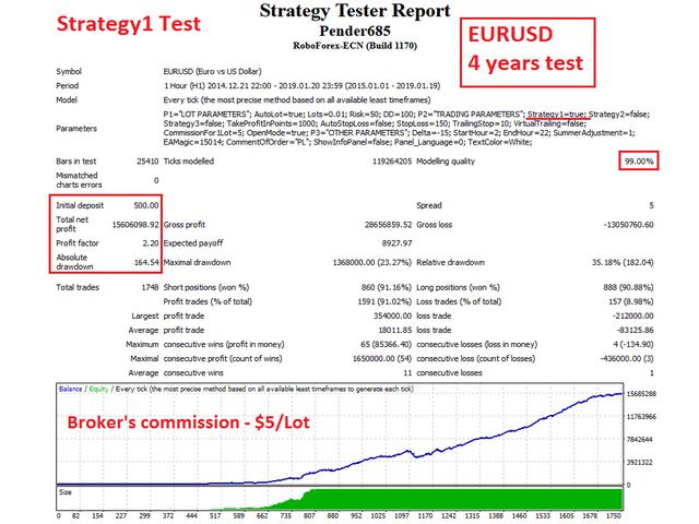Pender EA EURUSD test1