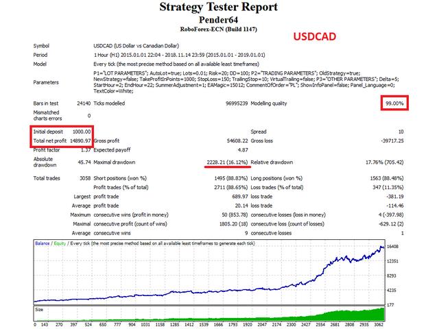 Pender EA USDCAD test