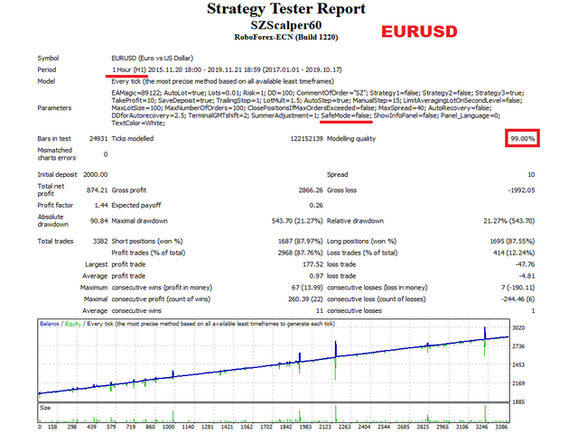SZ Scalper EURUSD test