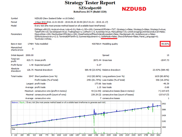 SZ Scalper NZDUSD test
