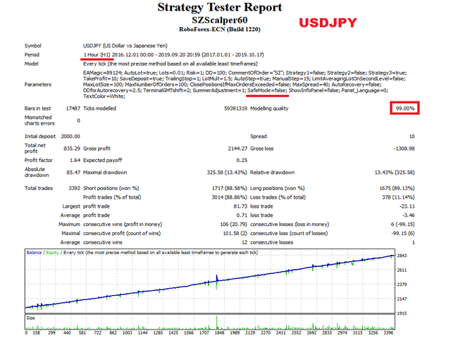 SZ Scalper USDJPY test