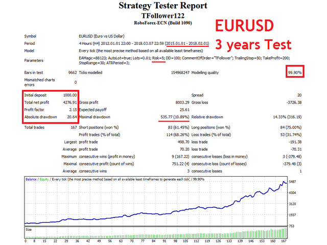 TFollower EA EURUSD test