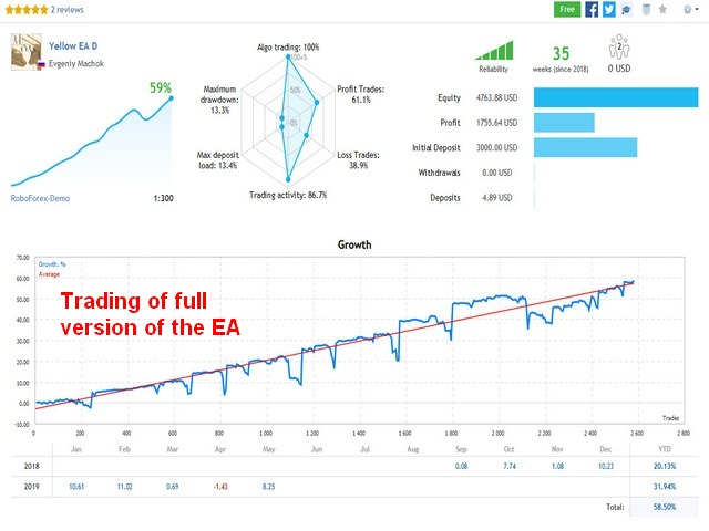 Live trading of full Yellow EA