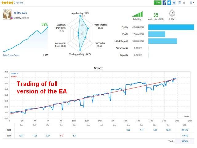 Comercio en vivo de la versión completa de Yellow EA