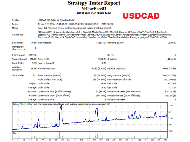 Yellow free USDCAD test