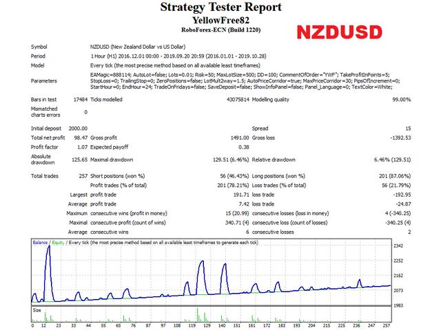 Yellow Free NZDUSD тест