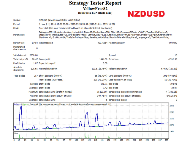 Yellow free NZDUSD test