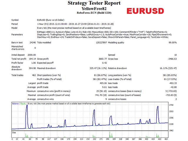 Yellow free EURUSD test