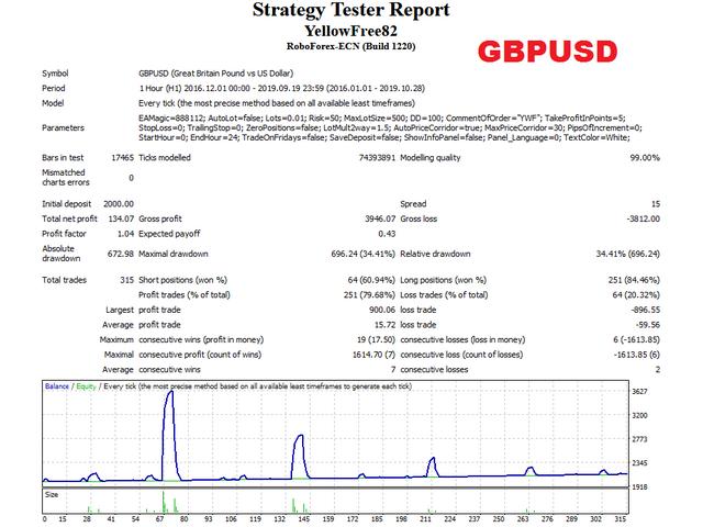 Yellow free GBPUSD test