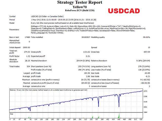 Yellow EA USDCAD test