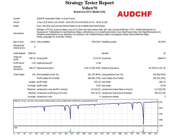робот yellow audchf тест