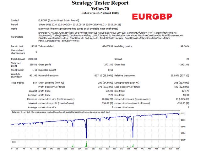 Yellow EA EURGBP test