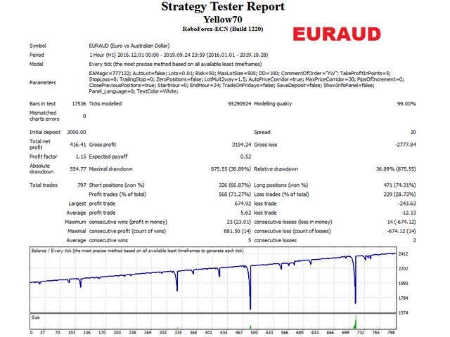 Yellow EA EURAUD test
