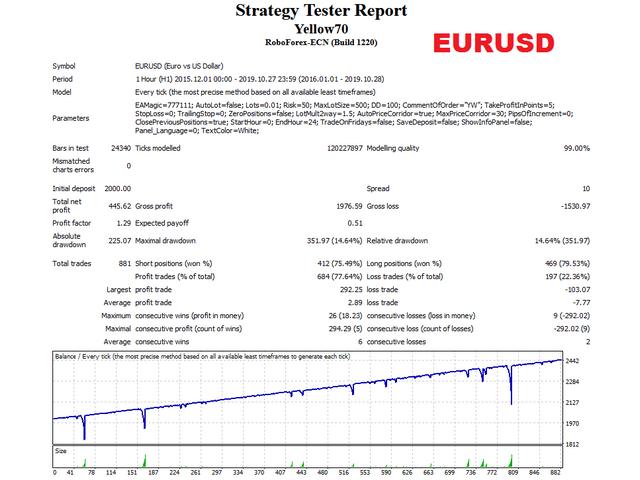 Yellow EA EURUSD test