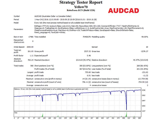 робот yellow audcad тест