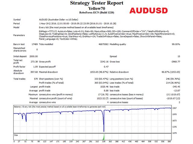Yellow EA AUDUSD test