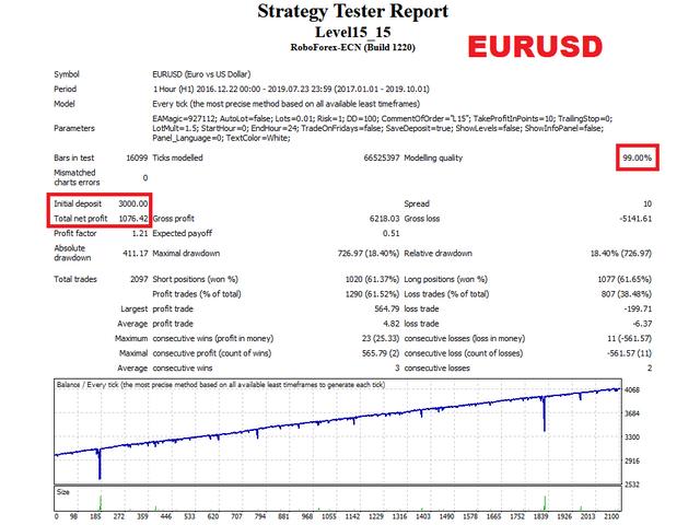 Level15 EA EURUSD test
