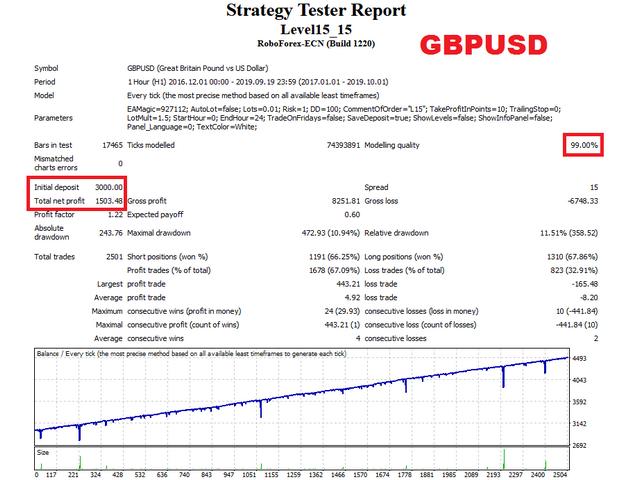 Level15 EA GBPUSD test