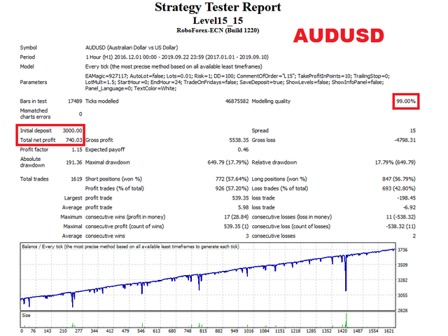Level15 EA AUDUSD test