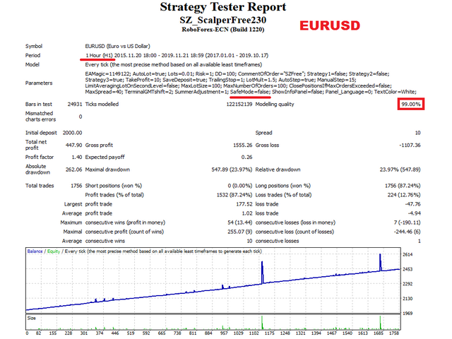 SZ Scalper free eurusd test