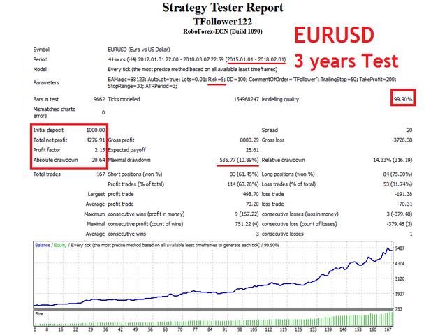 TFollower eurusd Test