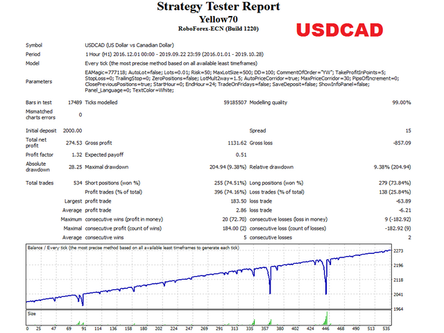 de Yellow usdcad test