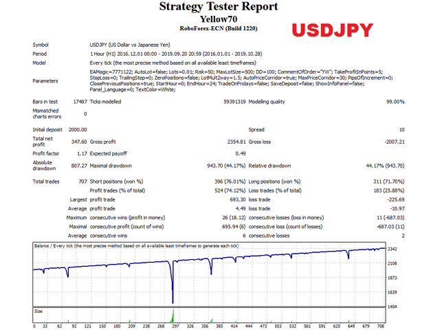 de Yellow usdjpy test