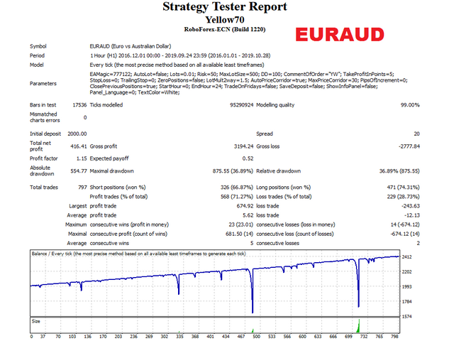 de Yellow euraud test