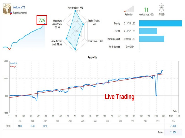 yellow mt5 hedge live trading