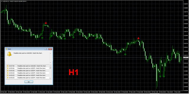 Forex indicator TurnIndi H1