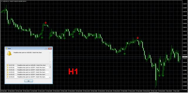 форекс индикатор TurnIndi H1