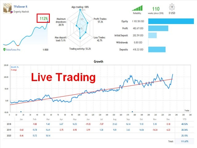TFollower EA live trading