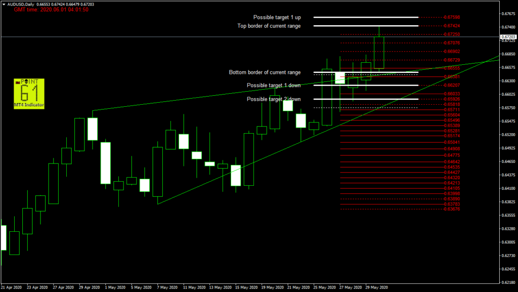 AUDUSD today forex analysis and forecast 06/01/2020