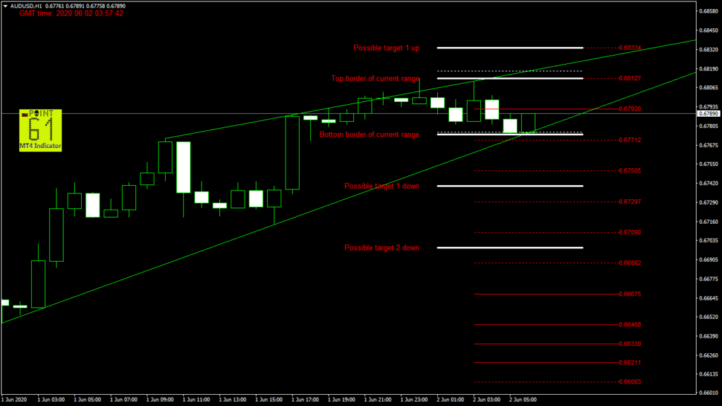AUDUSD today forex analysis and forecast 02 June 2020