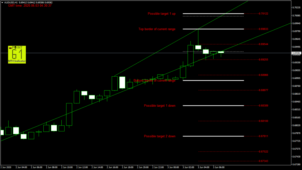 AUDUSD today forex analysis and forecast 03 June 2020