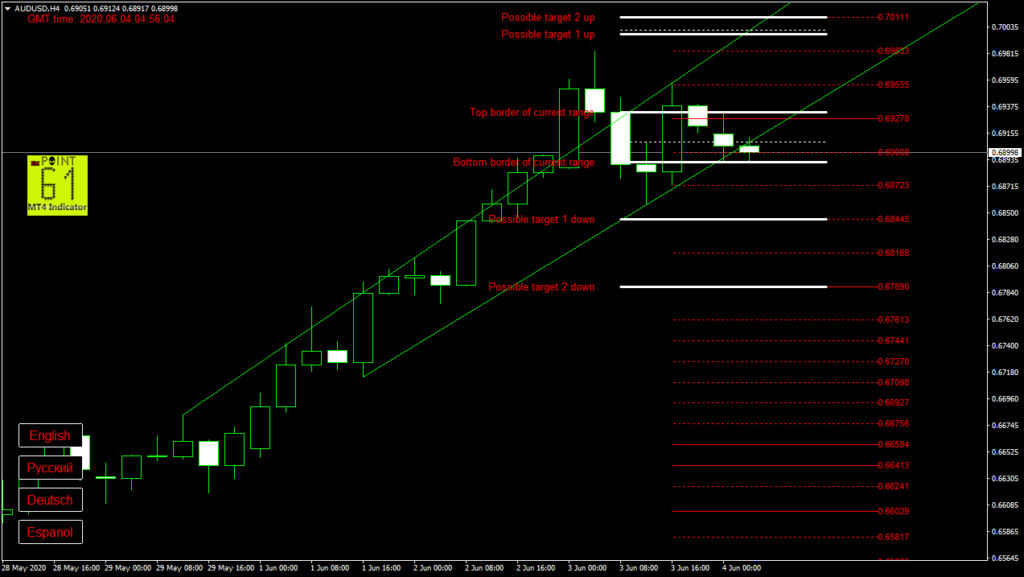 AUDUSD today forex analysis and forecast 04 June 2020