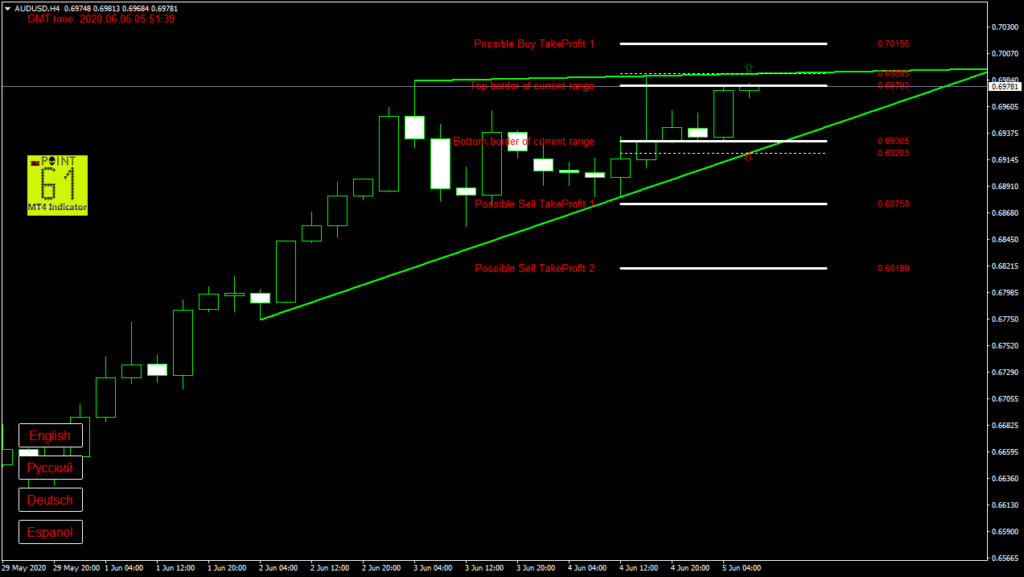 AUDUSD today forex analysis and forecast 05 June 2020