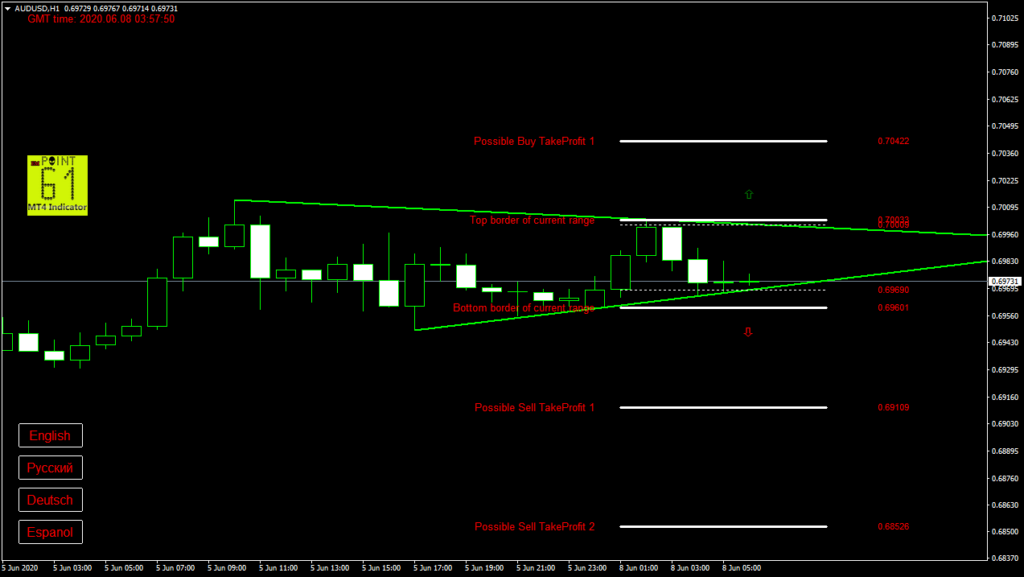 AUDUSD today forex analysis and forecast 08 June 2020