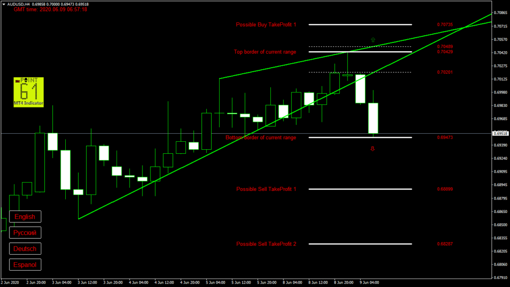 AUDUSD today forex analysis and forecast 09 June 2020