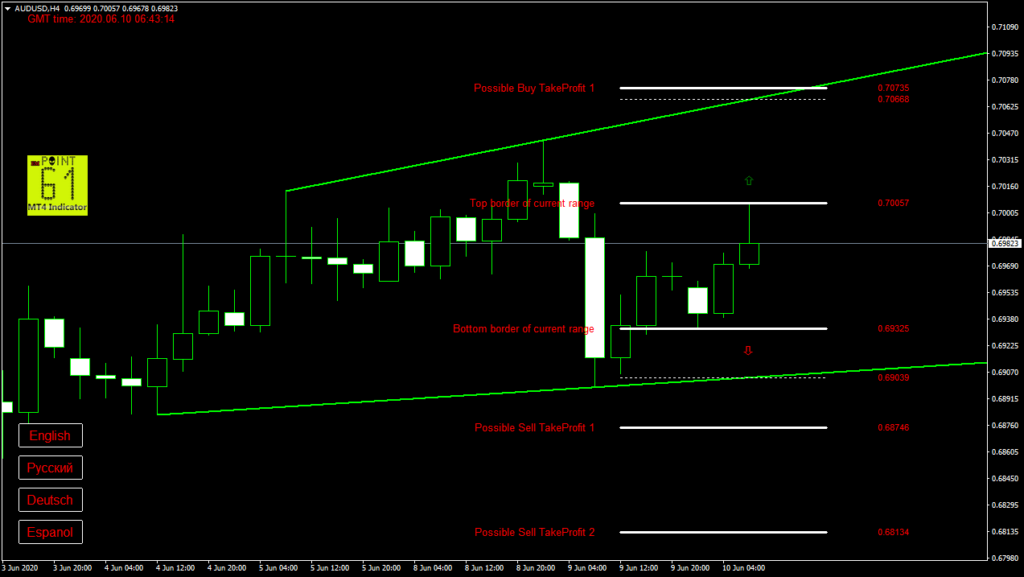 AUDUSD today forex analysis and forecast 10 June 2020