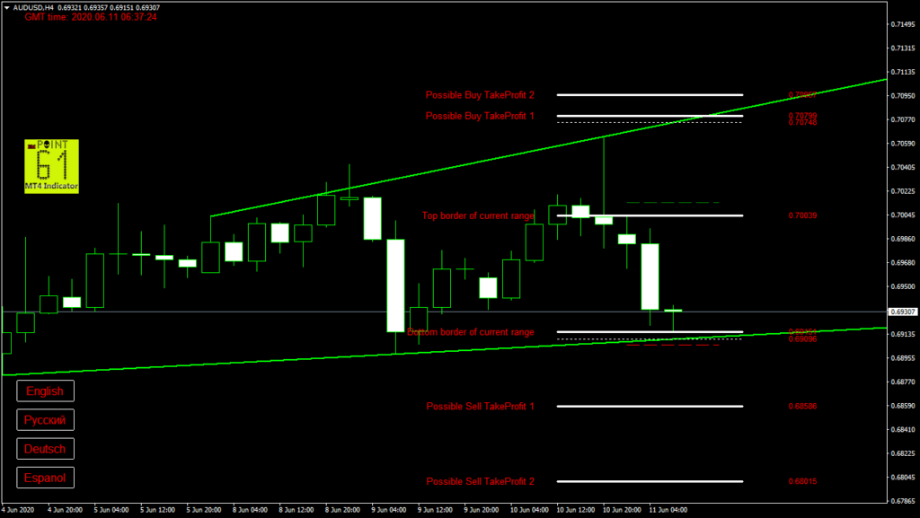 AUDUSD today forex analysis and forecast 11 June 2020