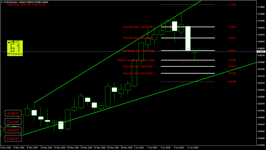 AUDUSD today forex analysis and forecast 12 June 2020
