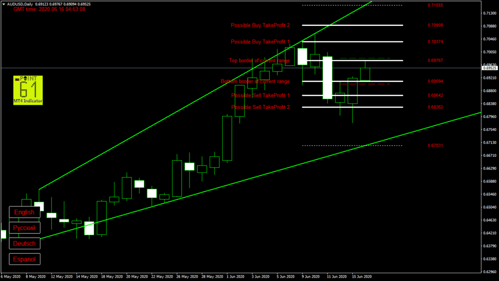 AUDUSD today forex analysis and forecast 16 June 2020